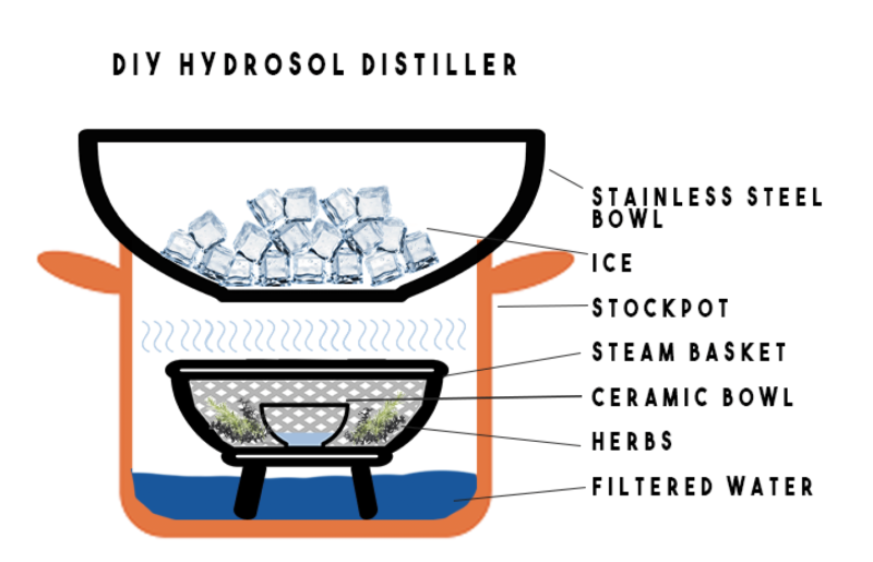 Image example of how to make a hydrosol